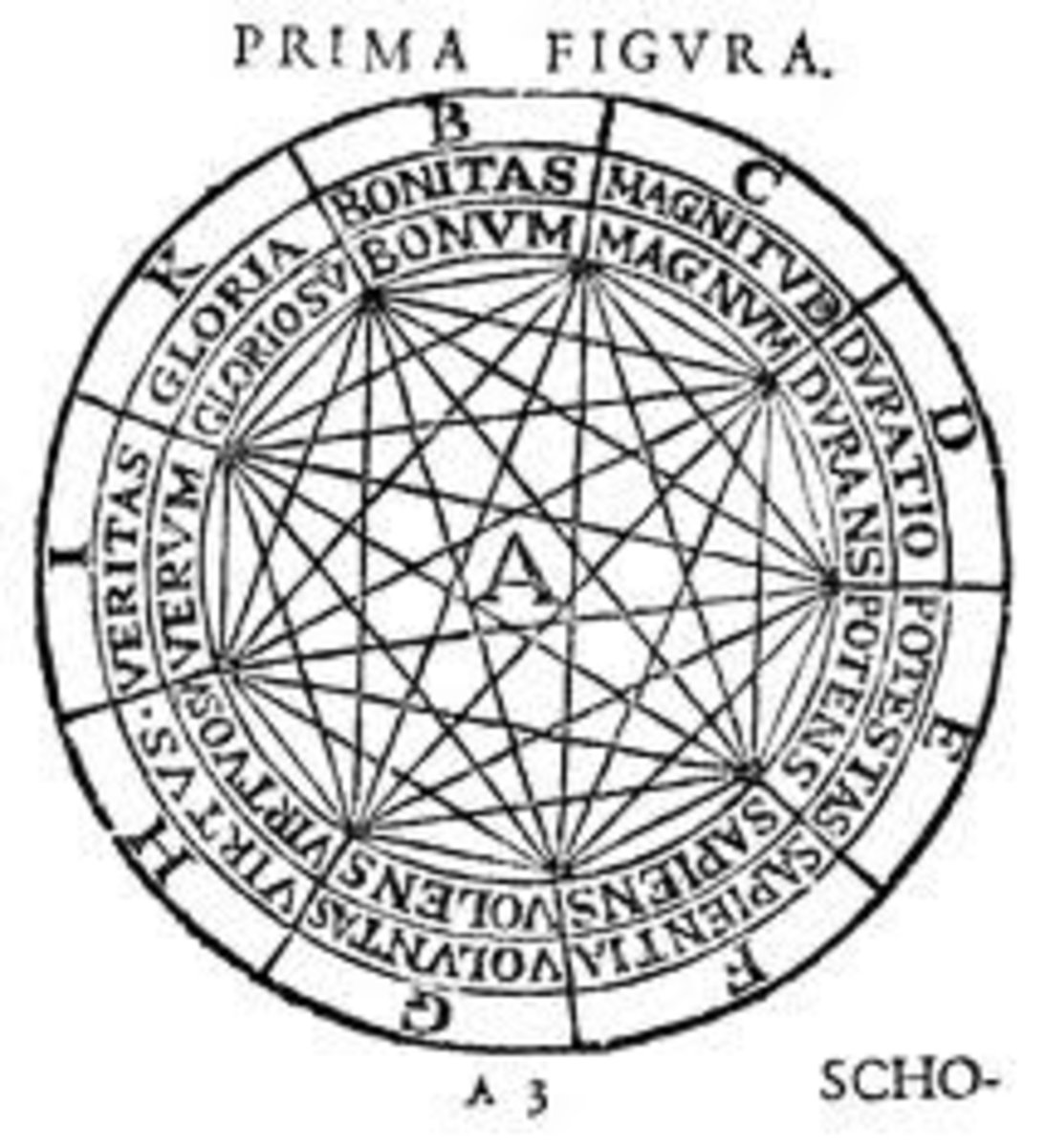 Ramon Llull drew this diagram over 700 years ago showing 81 connecting lines in an Enneagram-like figure.