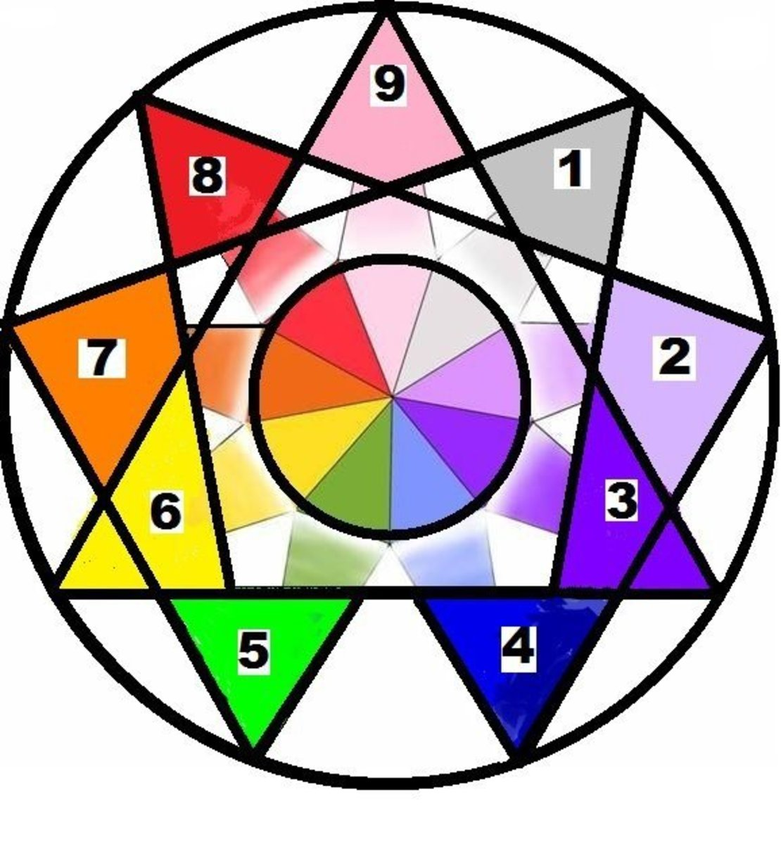 Enneagram with Type-Color Associations