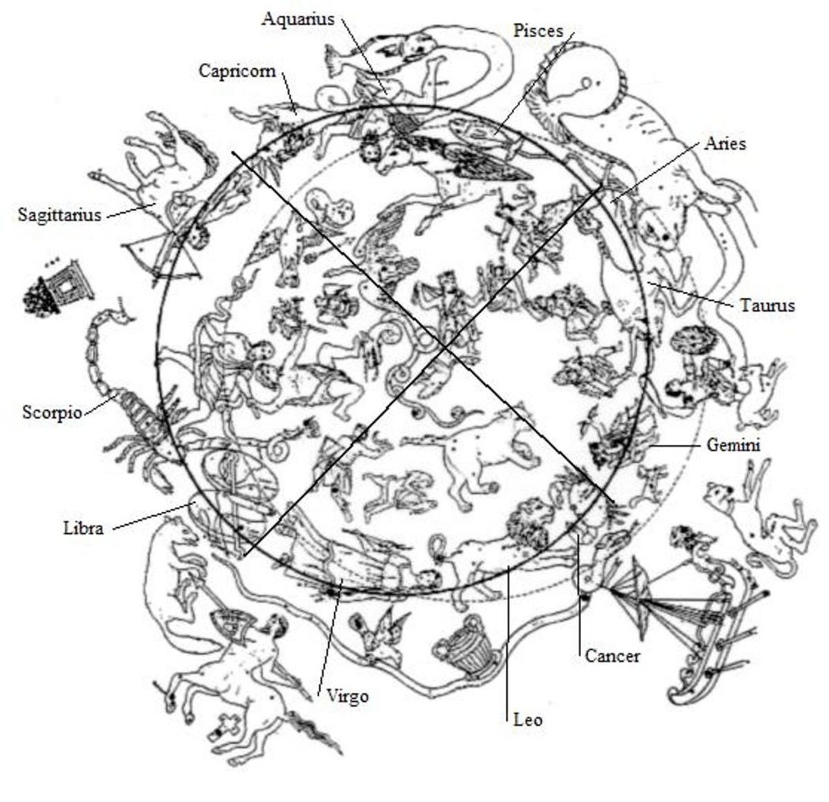 Drawing of Albumazer's Zodiac divided into the Four Seasons.