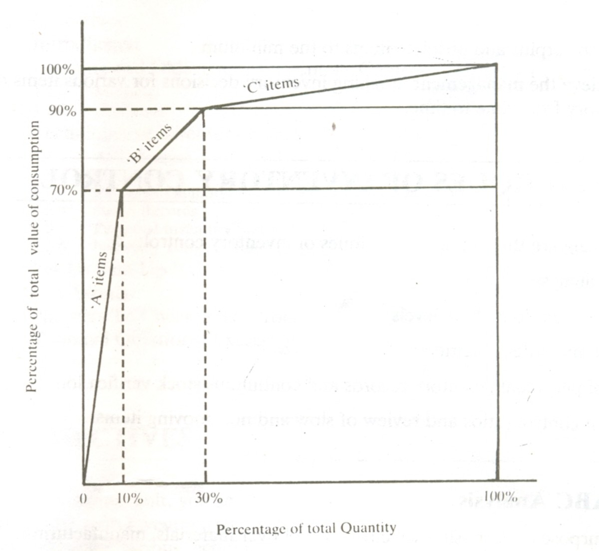 Graphical Representation of ABC Analysis