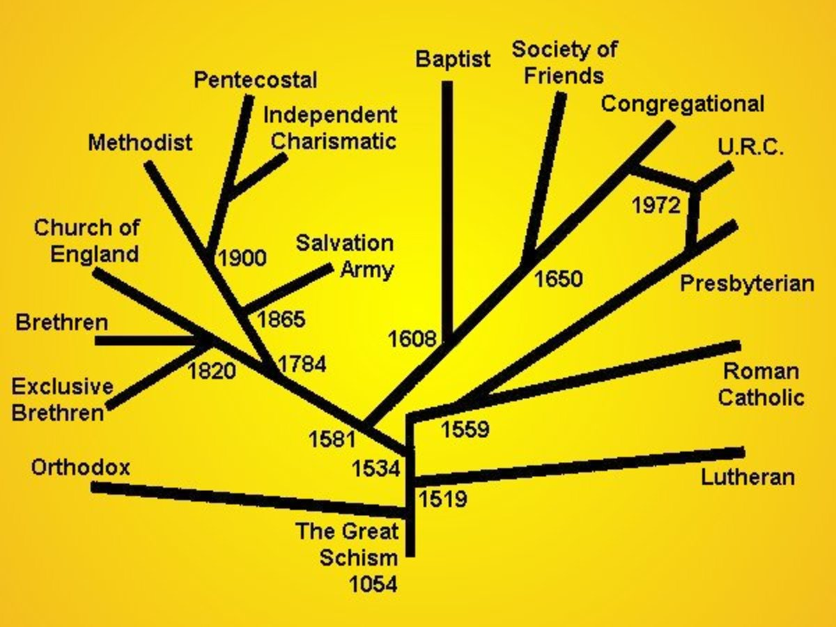 THE BRANCHES OF THE CHRISTIAN FAITH