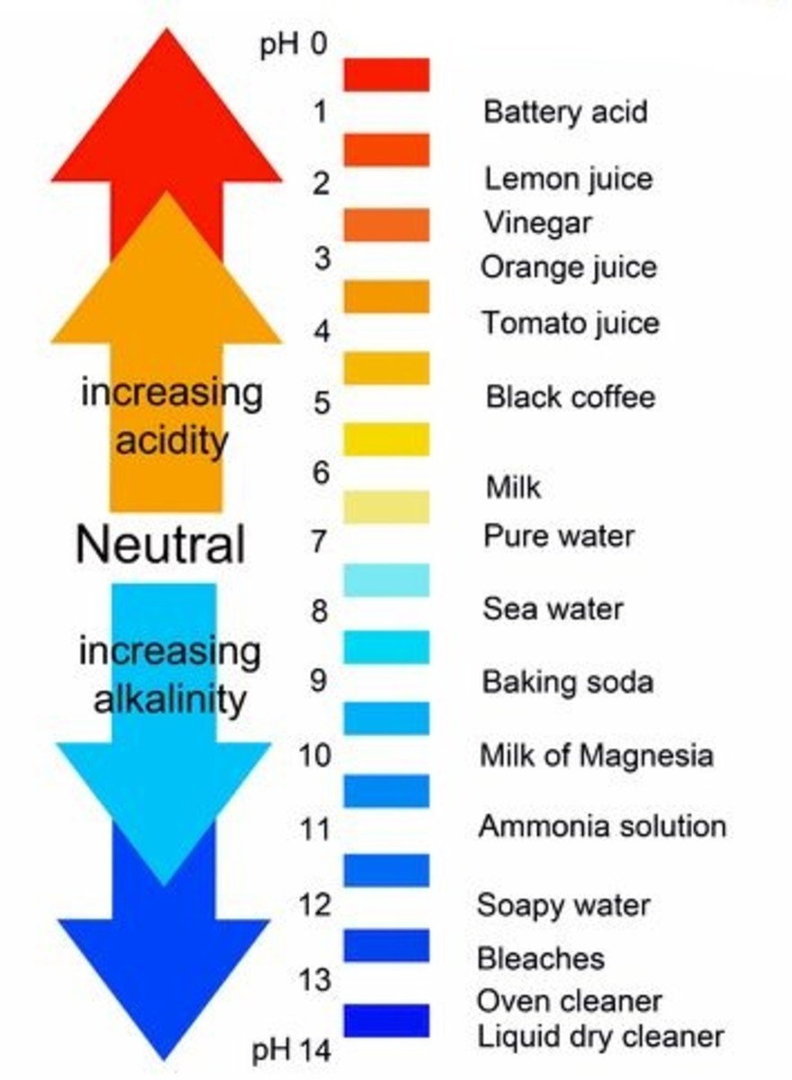 Each pH increment is a power of 10