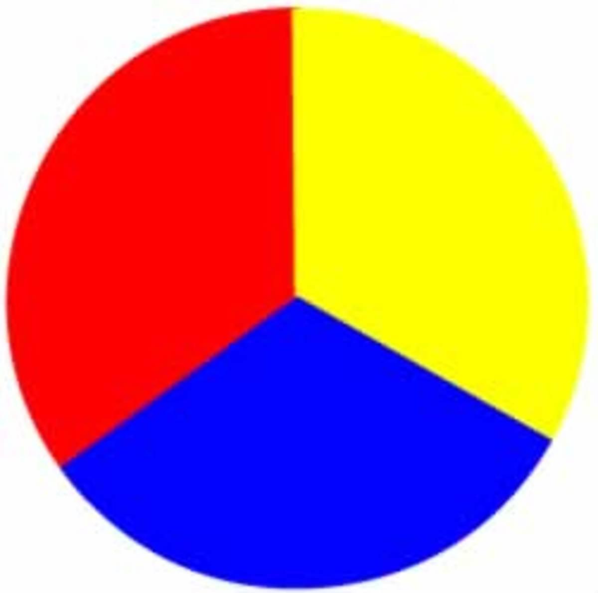 The primary colours, colour wheel.