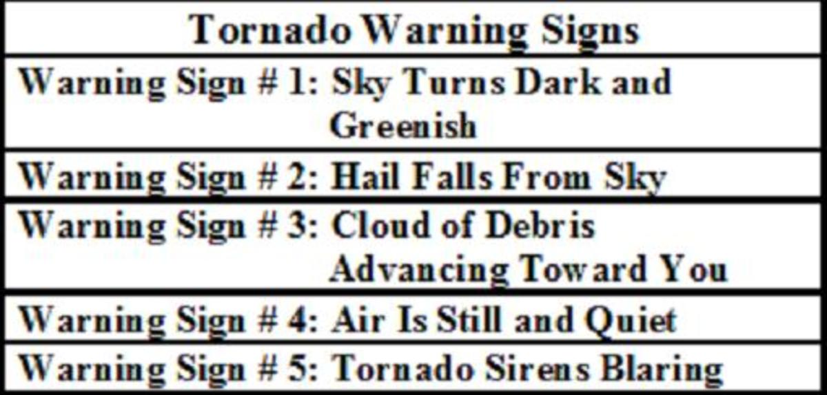 Knowing the signs of  impending tornado formation gives people a small window of time in wich to take action.