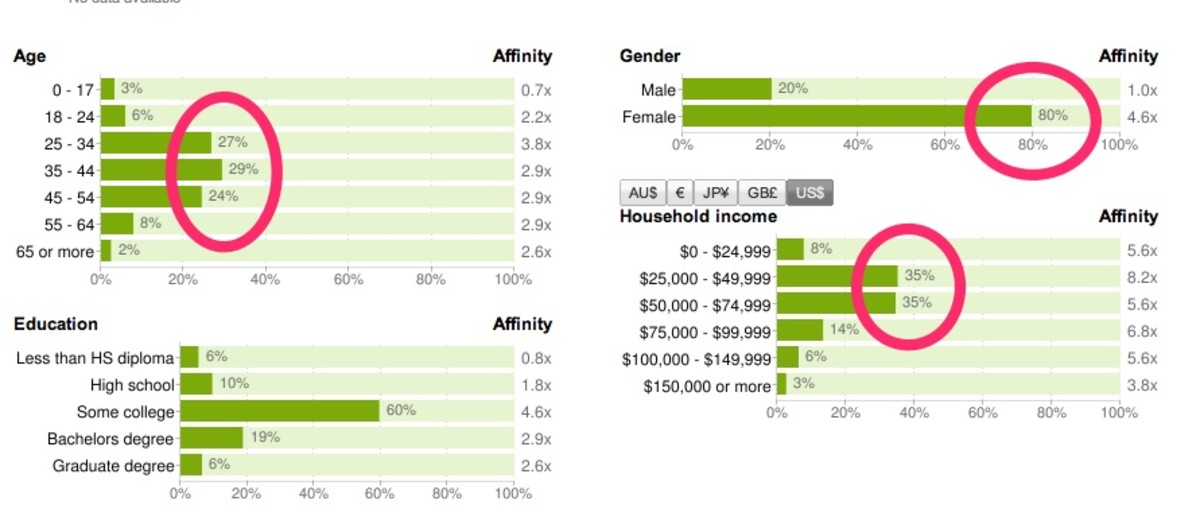 Who uses Pinterest.com?  Look at these Google Ad Planning Stats as of January 2012 and see if this is the target audience of your blog?