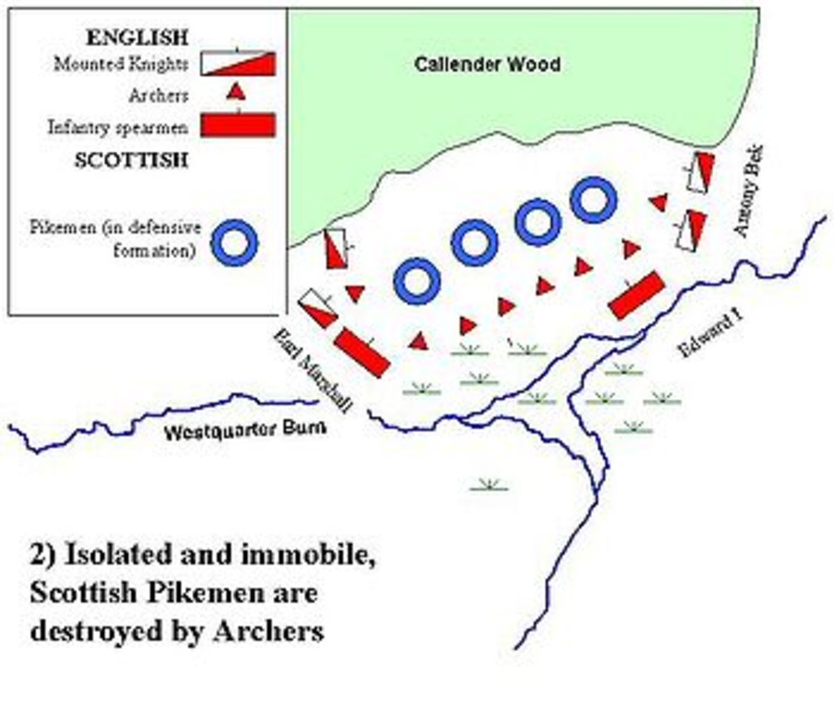 The Positions of the English and Scottish at Falkirk.