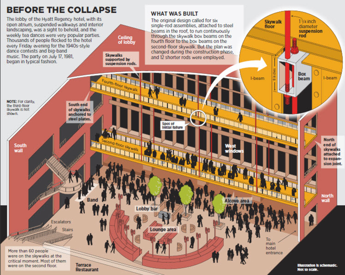 Illustration before collapse from commandsafety.com website
