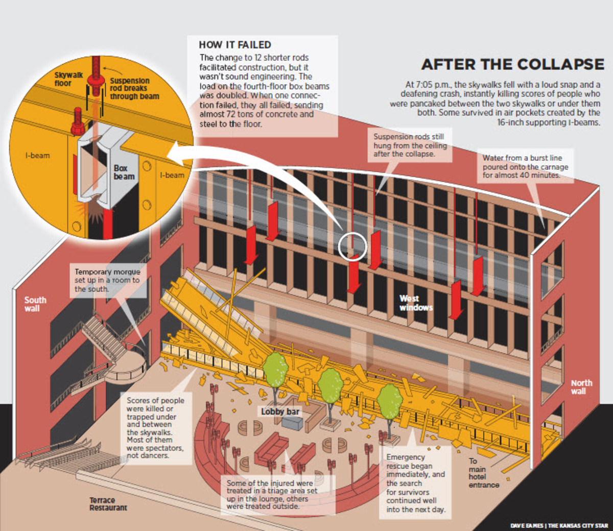 Illustration after collapse from commandsafety.com website