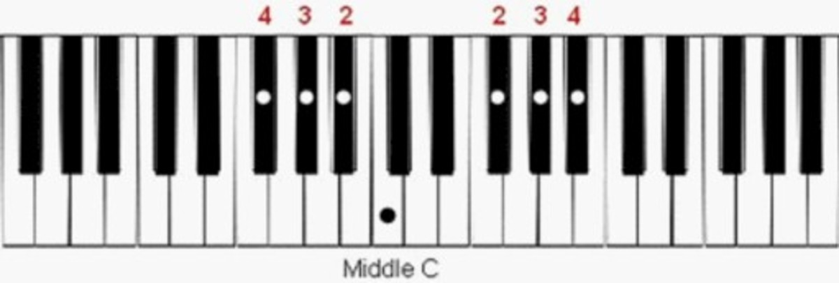 Place your fingers over the black notes to the left and right of the note C