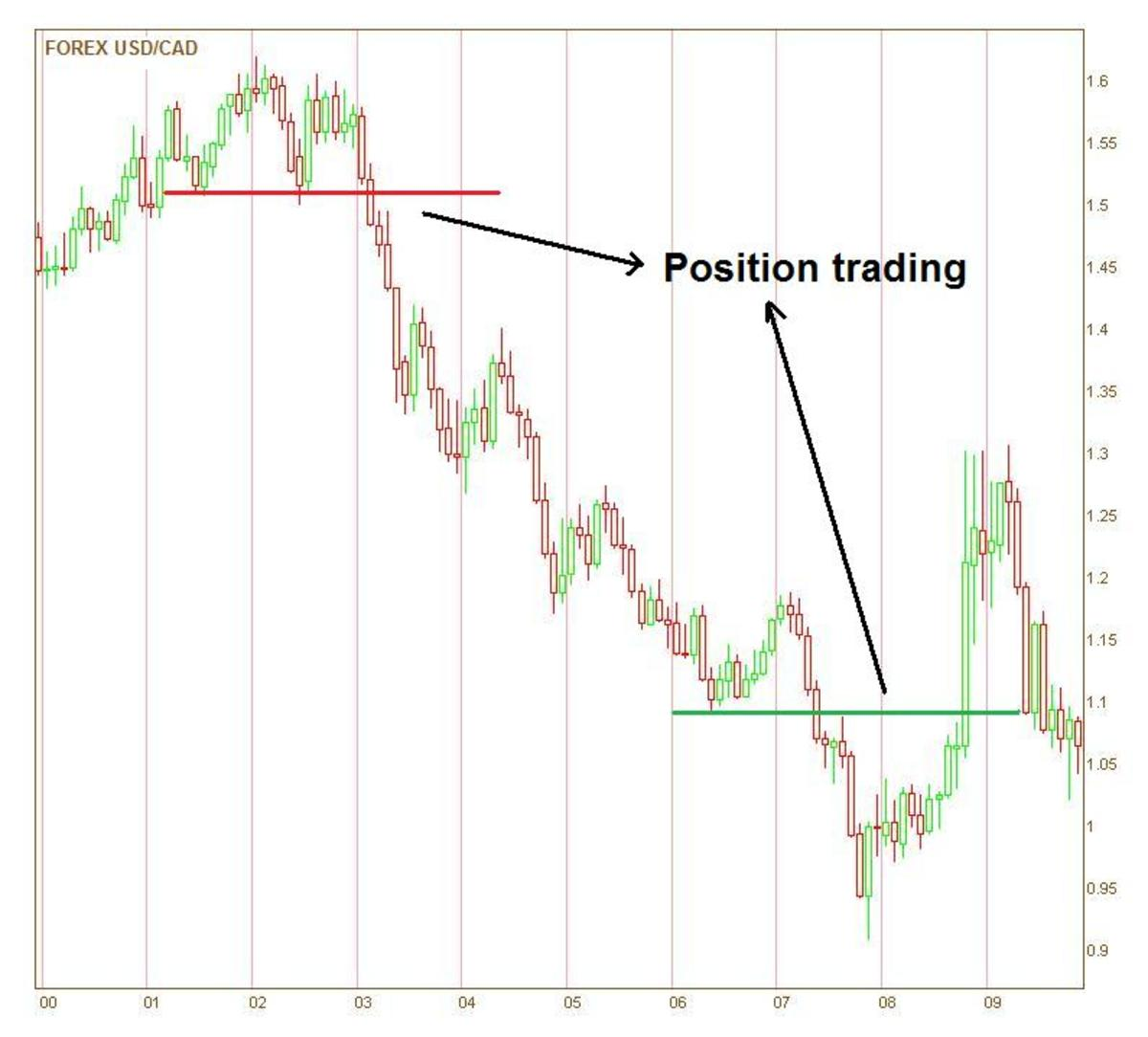 Position stock trading strategies