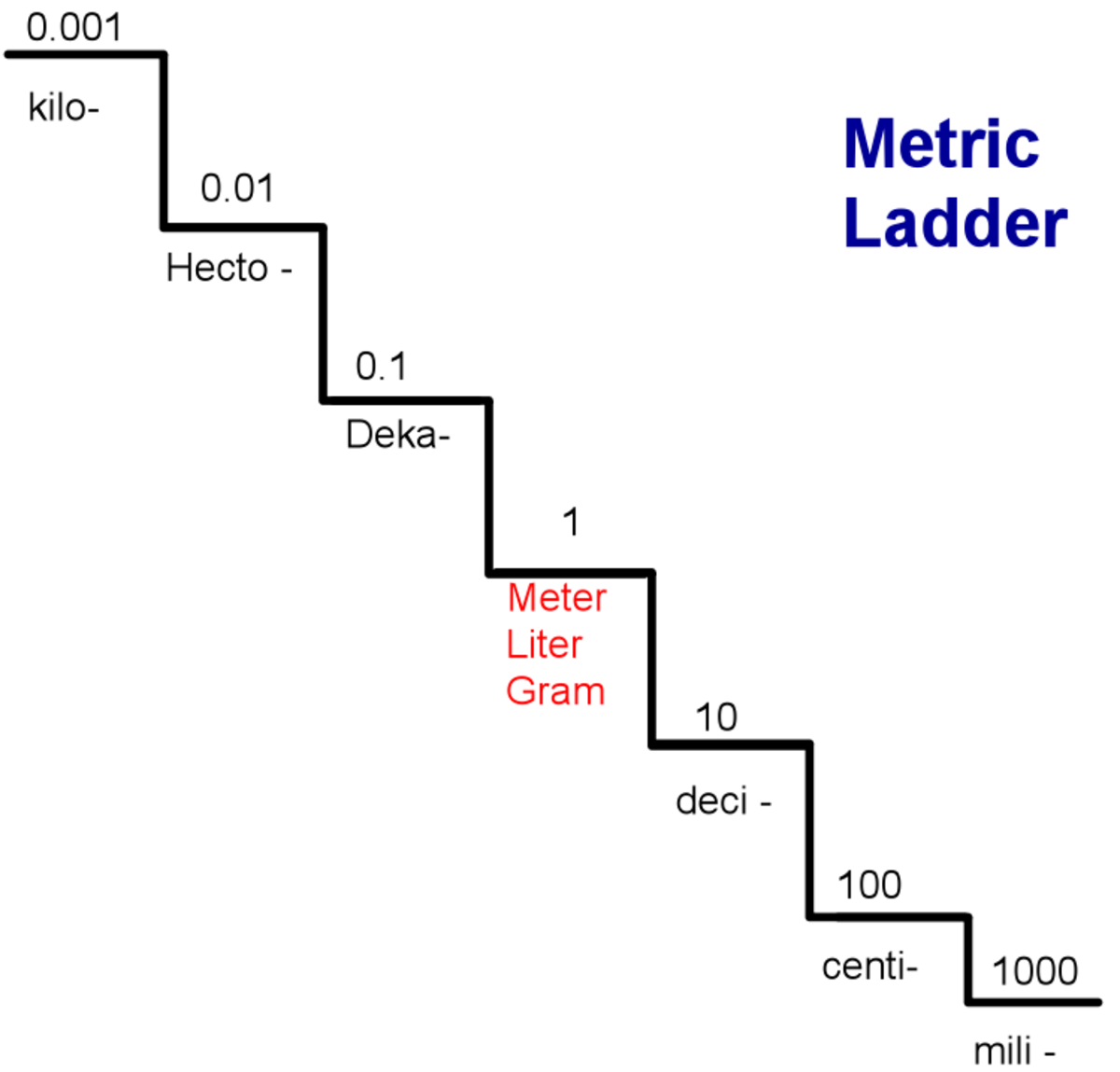 Converting within the metric system using the metric staircase hubpages - Liter to kg conversion calculator ...