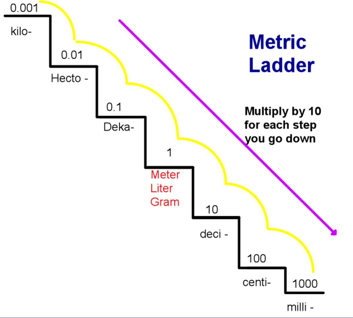 Converting within the Metric System using the Metric Staircase ...