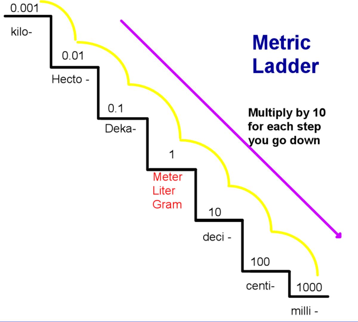 Converting Metric System