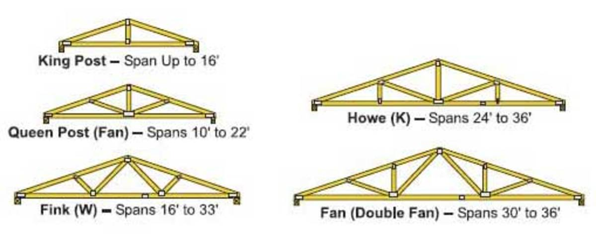 The Flexible Roof Truss And 7 Common Truss Shapes