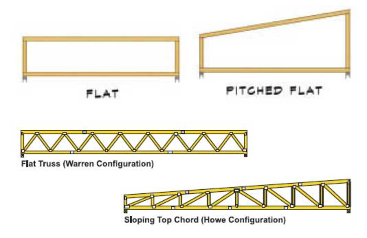 Flat and Pitched Flat truss profiles and some Flat truss web configurations