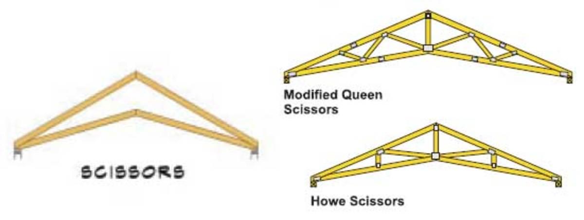 Scissor truss profile and some Scissor truss web configurations