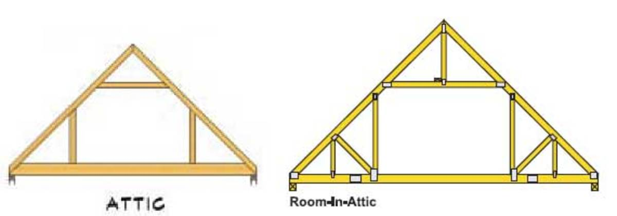 Attic truss profile and Attic truss with webs