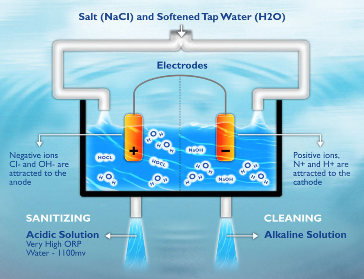 Water Sanitizer A Safer Solution for Cleaning Kills Bacteria Naturally Electrolyzed Water or EO or EOW Activated Water