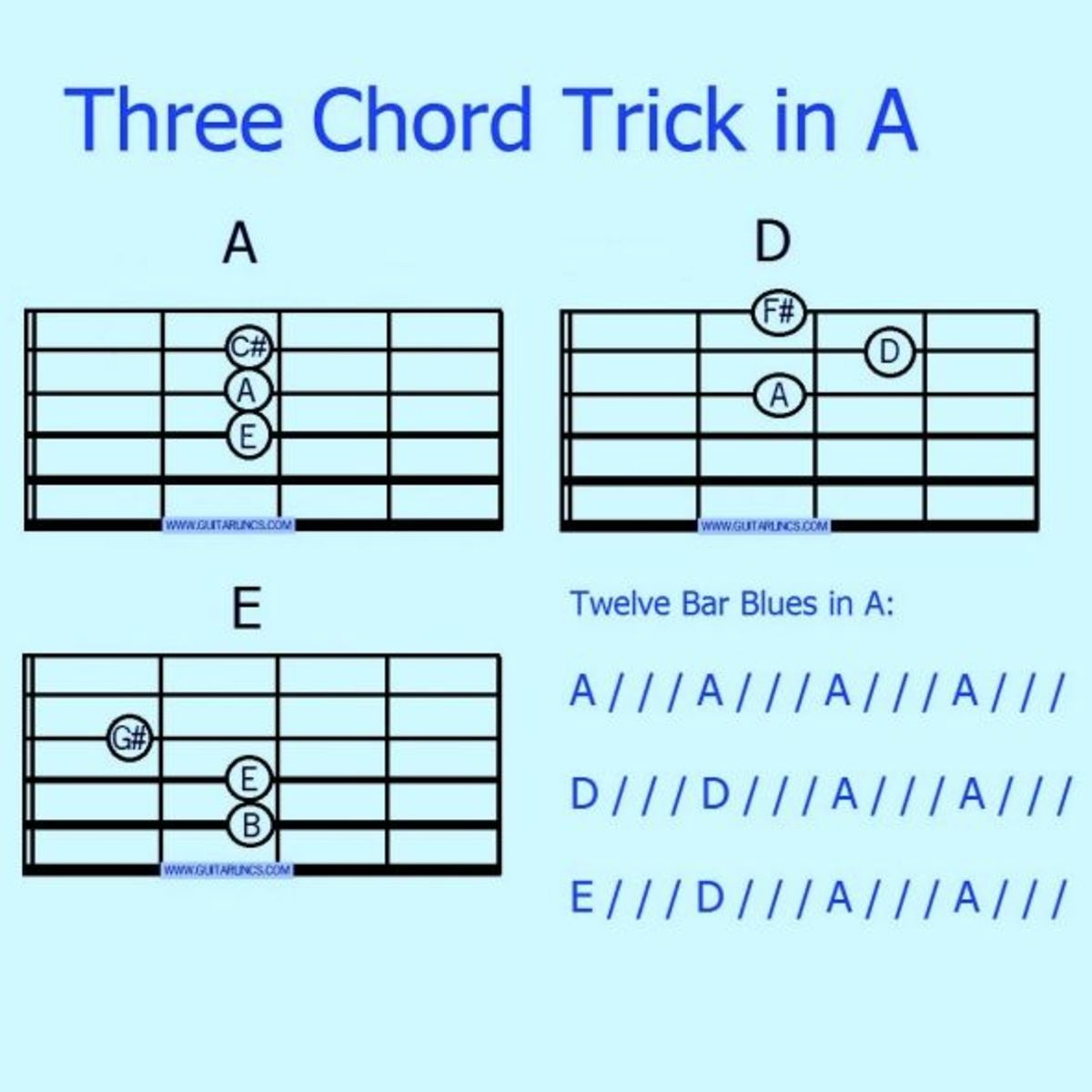 Guitar guitar chords g c d : Three Chord Guitar