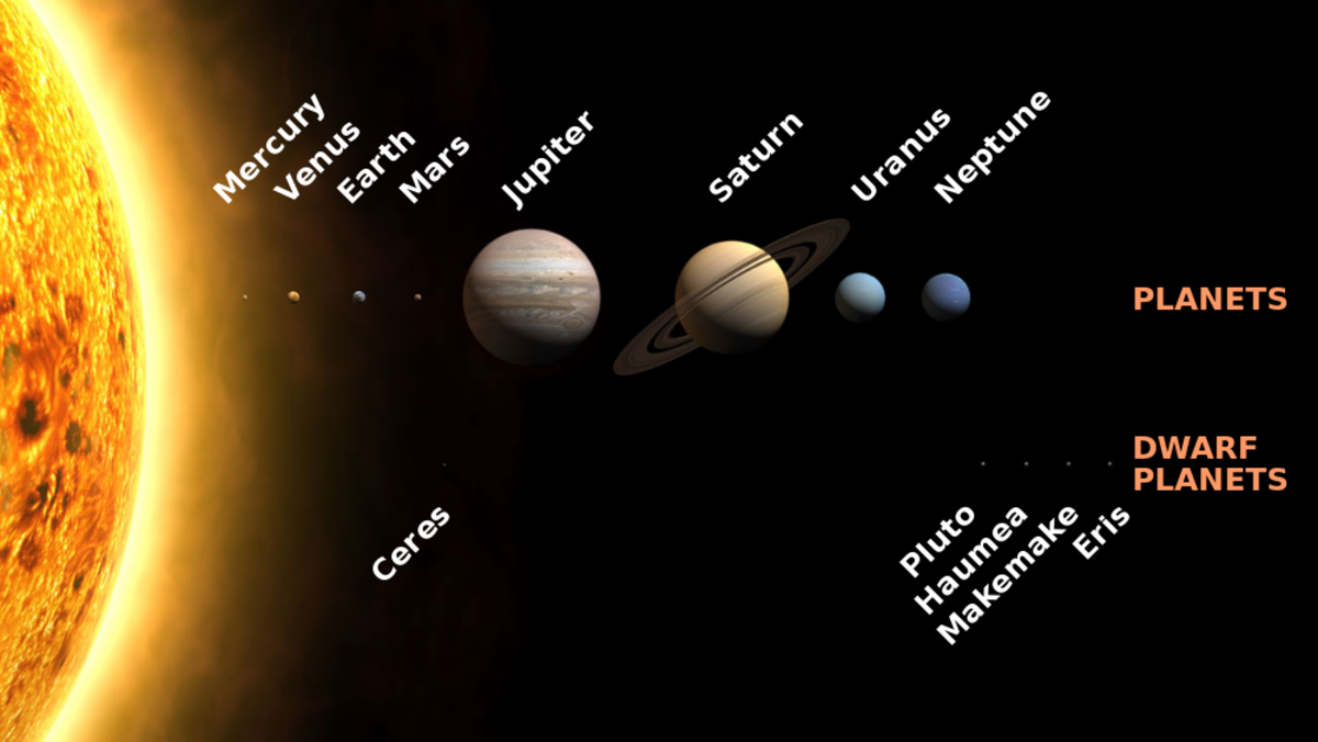 Solar system with sizes to scale. Distances hugely compressed.