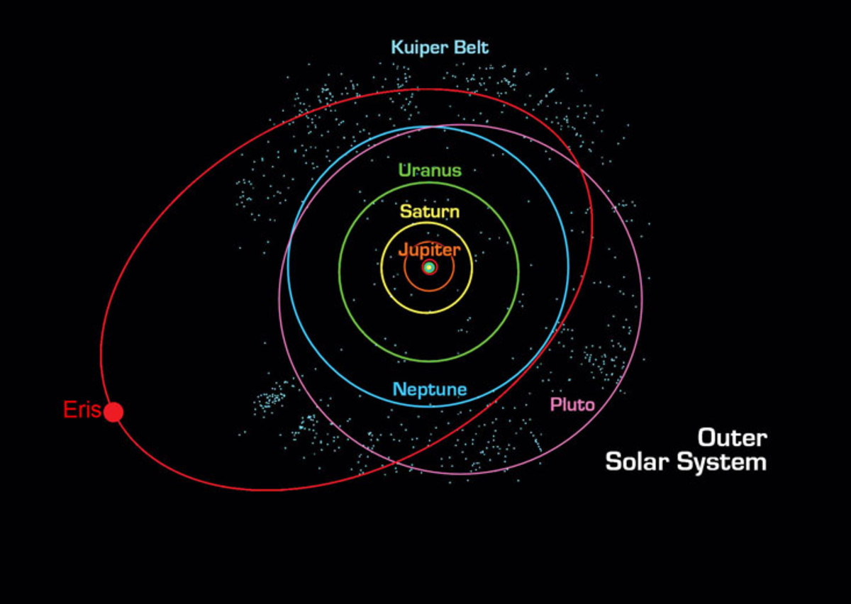 An illustration of the outer reaches of our solar system, including the two Plutoids: Pluto and Eris, as well as the Kuiper Belt
