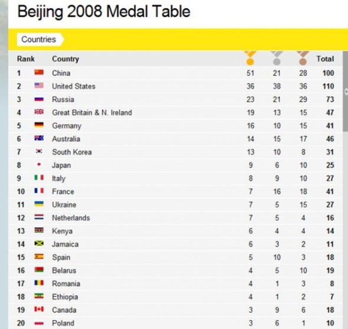 Beijing Medal Table