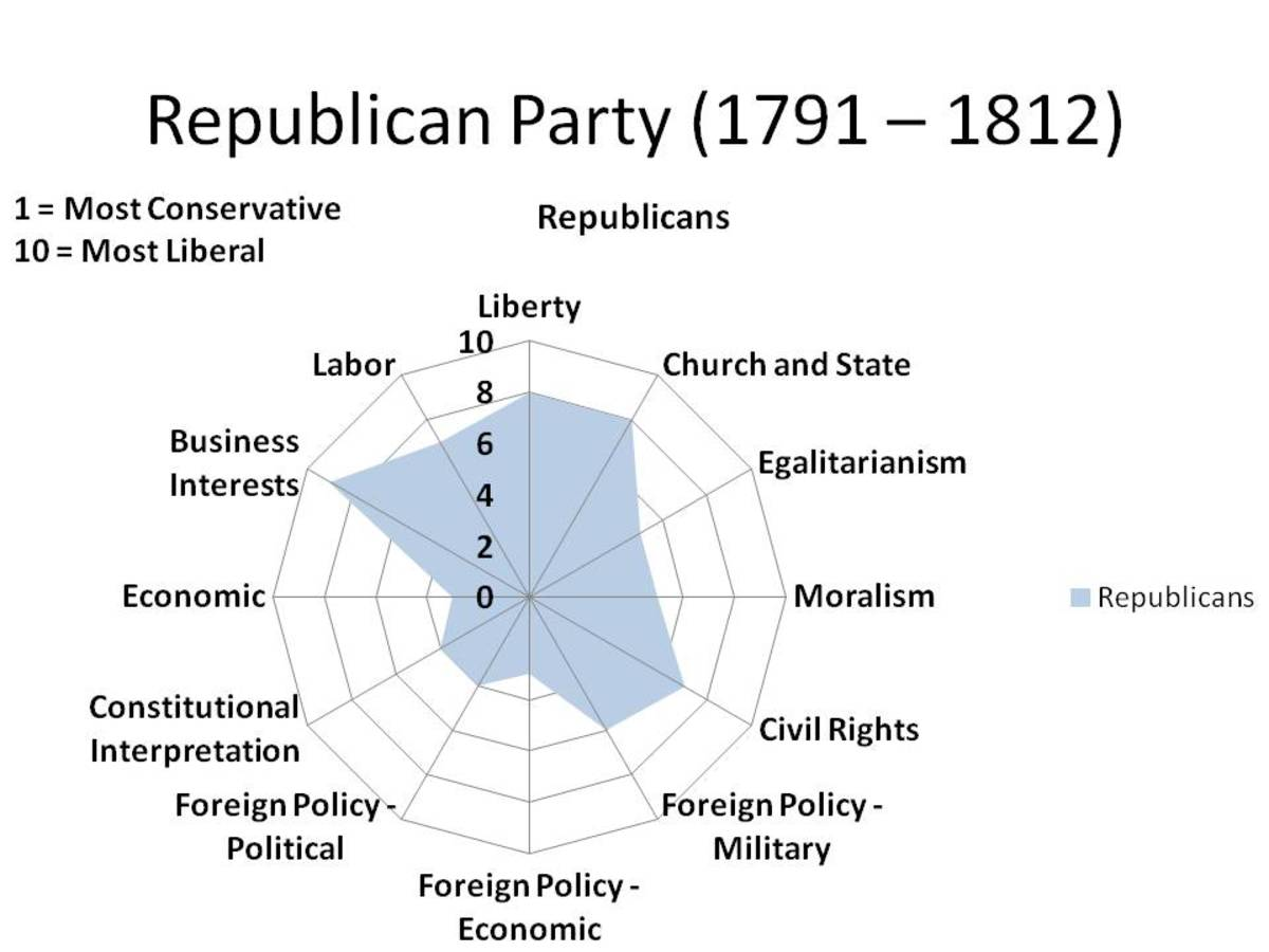 CHART 2 - A RADAR GRAPH, WHICH '1' BEING THE MOST CONSERVATIVE POSITIONS AND '10' BEING THE MOST LIBERAL POSITIONS.