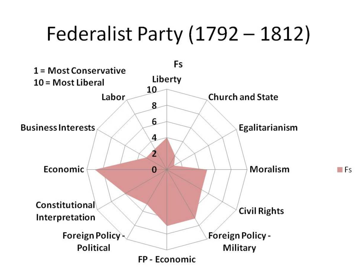 CHART 1 - A RADAR GRAPH, WHICH '1' BEING THE MOST CONSERVATIVE POSITIONS AND '10' BEING THE MOST LIBERAL POSITIONS.