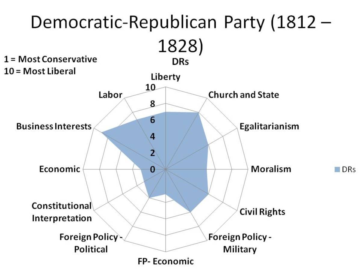 CHART 3 - A RADAR GRAPH, WHICH '1' BEING THE MOST CONSERVATIVE POSITIONS AND '10' BEING THE MOST LIBERAL POSITIONS.