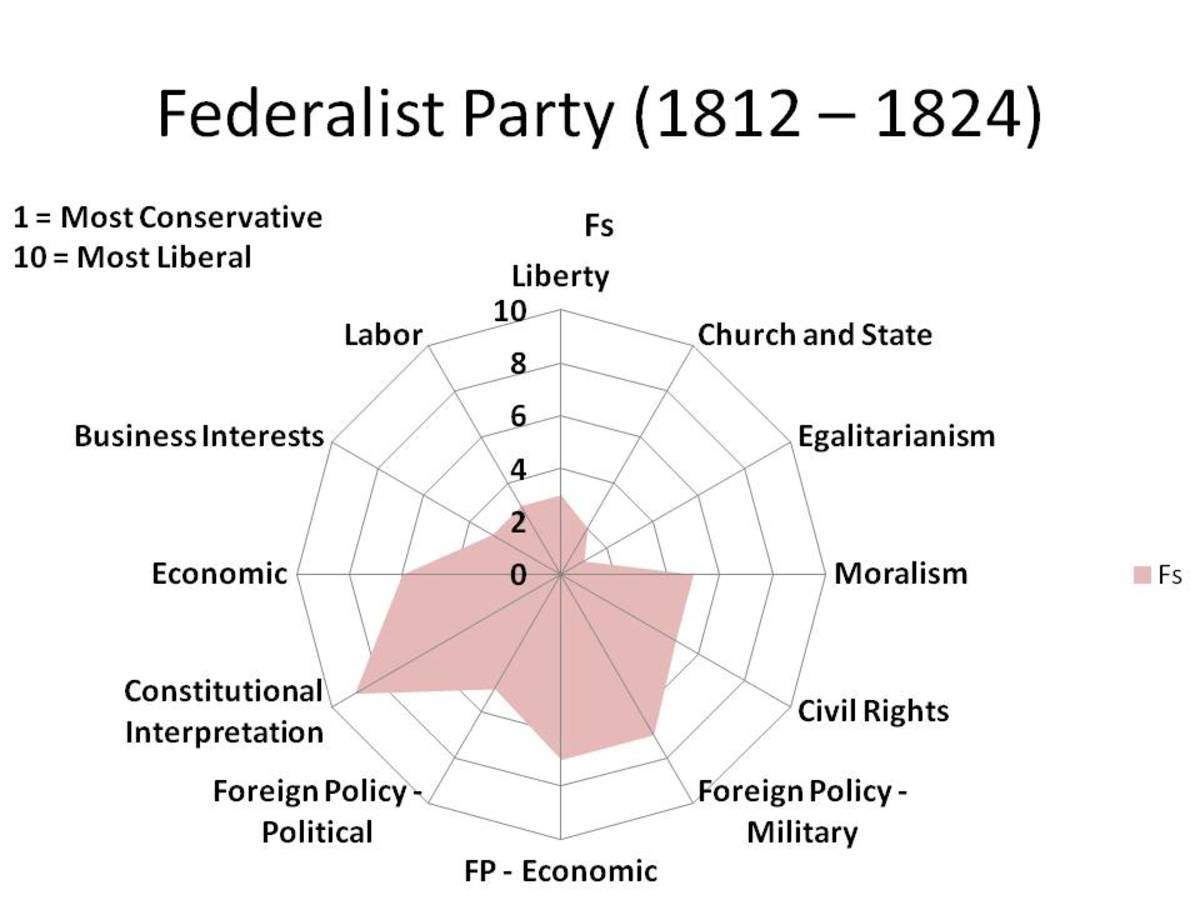 CHART 4 - A RADAR GRAPH, WHICH '1' BEING THE MOST CONSERVATIVE POSITIONS AND '10' BEING THE MOST LIBERAL POSITIONS.
