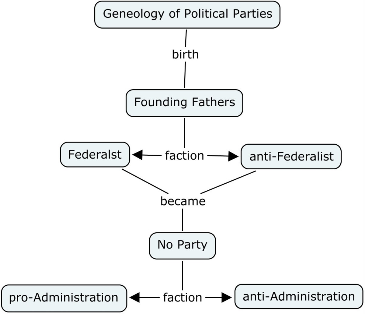 THE EMBRYO OF POLITICAL PARTIES