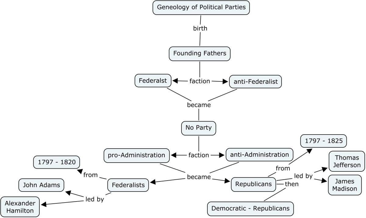 Comparing the Federalists and Anti-Federalists