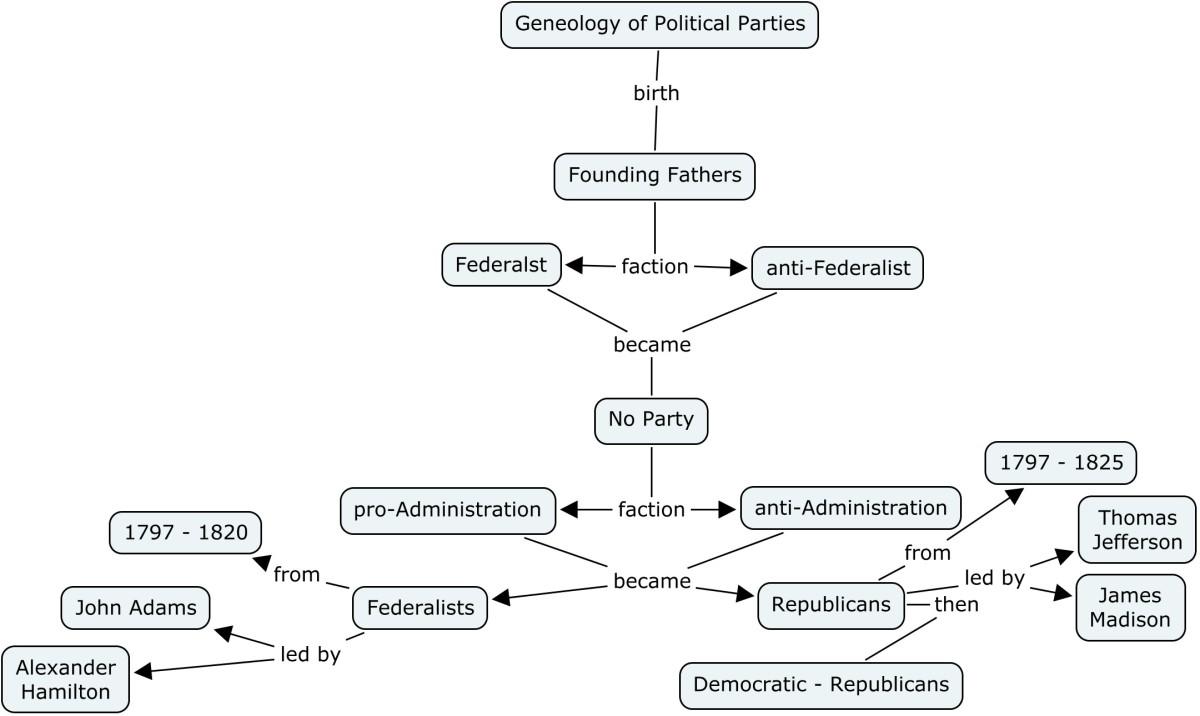 Federalists and democratic-republicans essay writing
