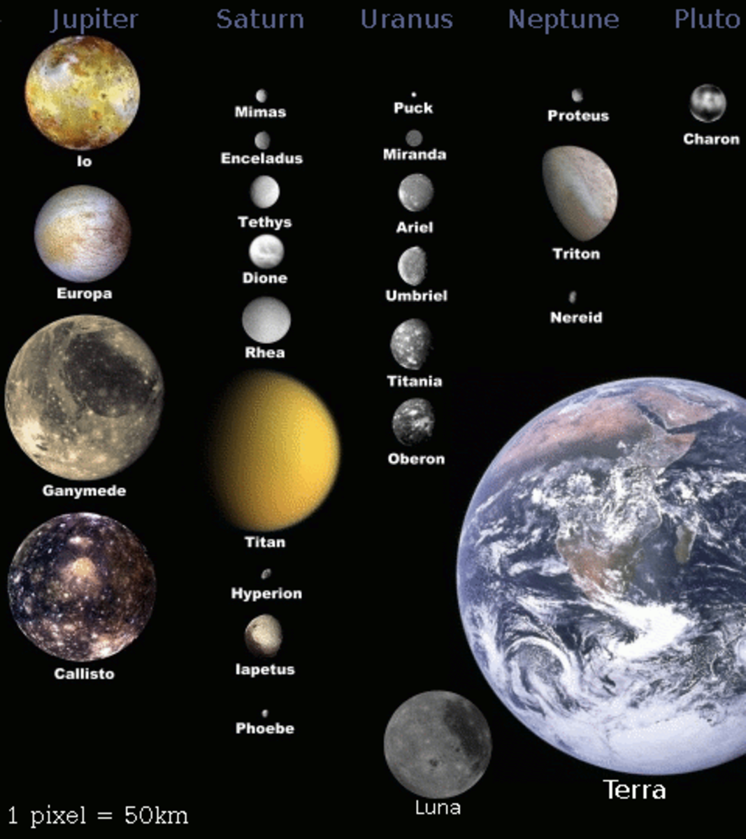 Size of the moons of the Solar System relative to Earth.