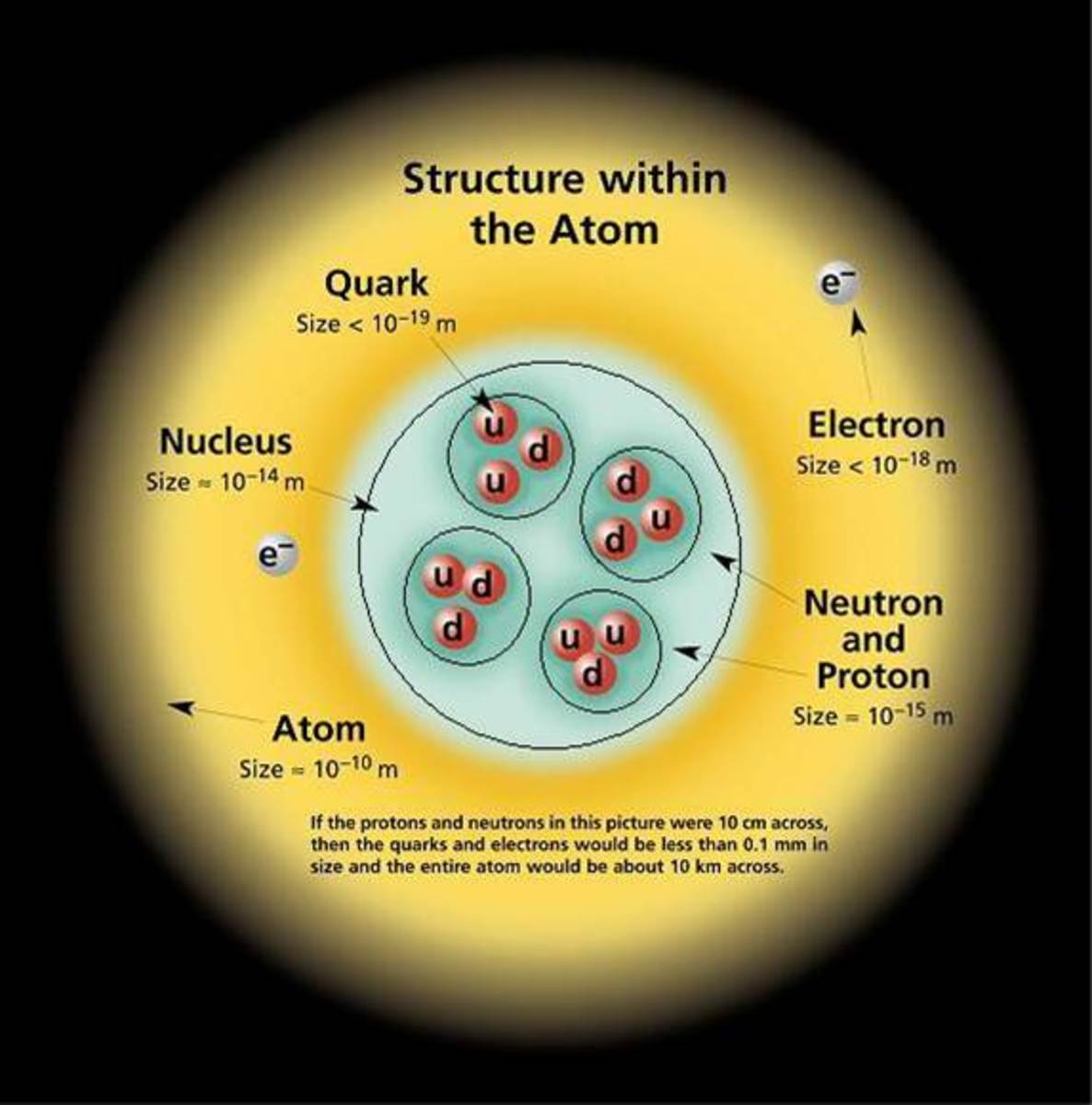 Structure within an atom