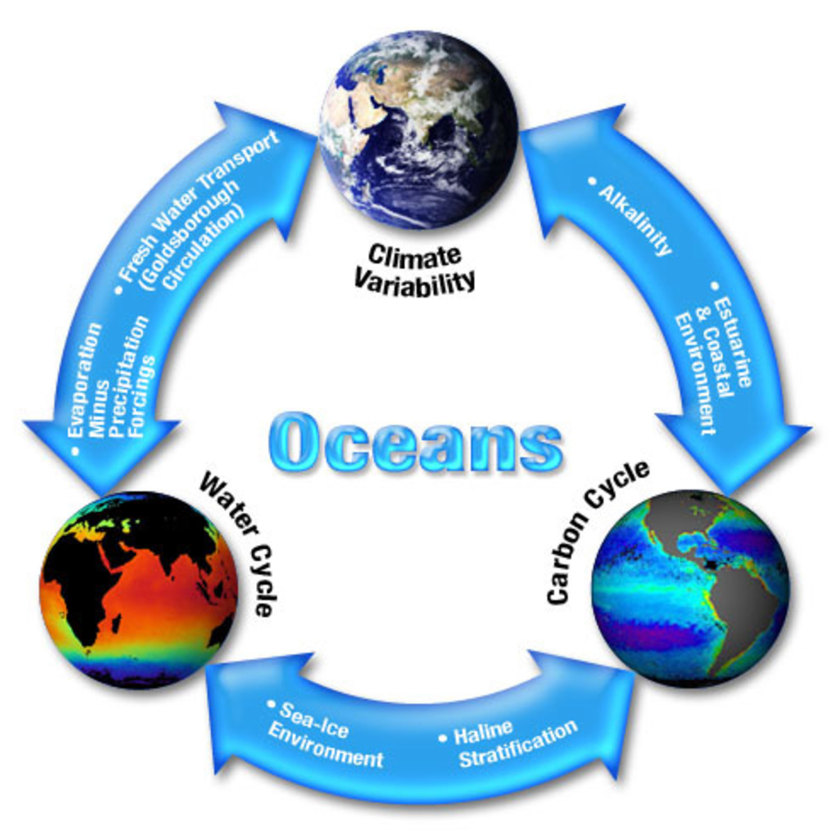 an analysis of the four stages of the successful hydrologic cycle The water cycle: an explanation water  also known as the hydrologic cycle, the water cycle describes the process by which the various forms of water move about the planet in a fairly constant.