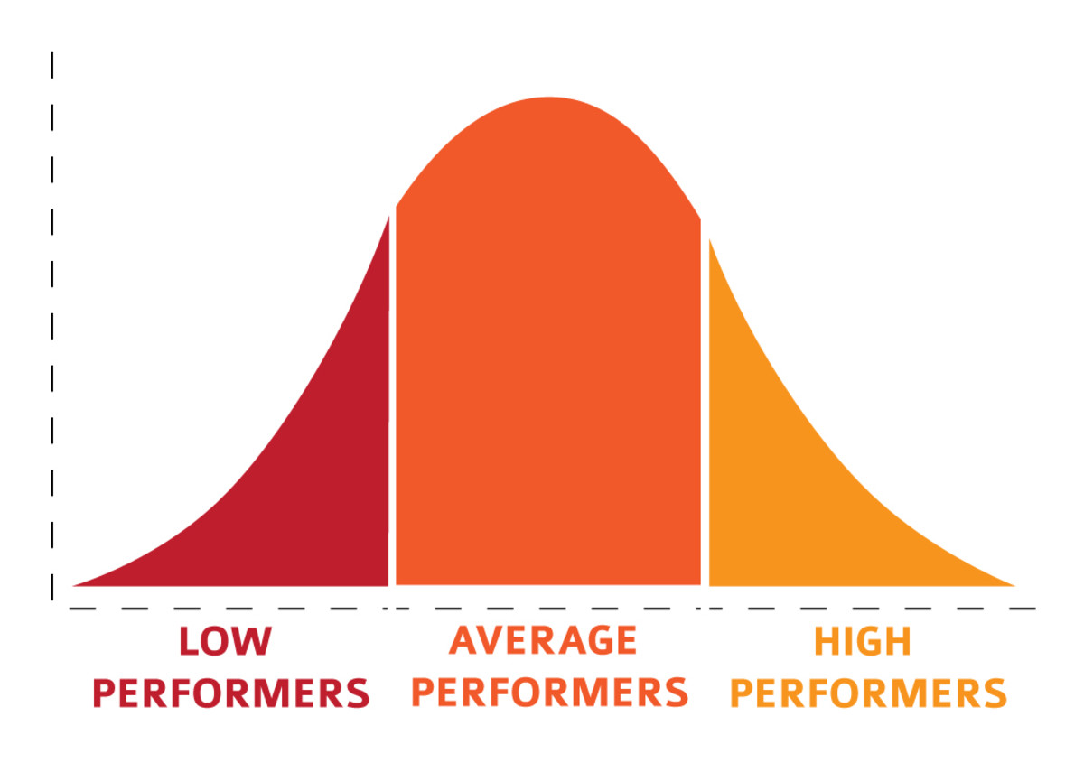 The bell curve is used for the graphing of Standard Scores and their Deviations.