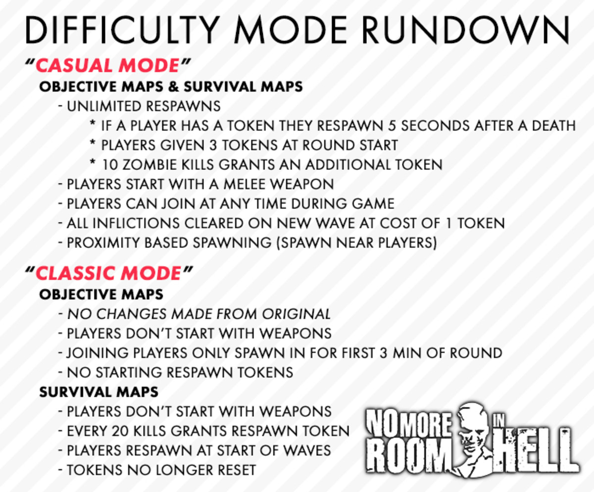 No More Room in Hell New Game Modes
