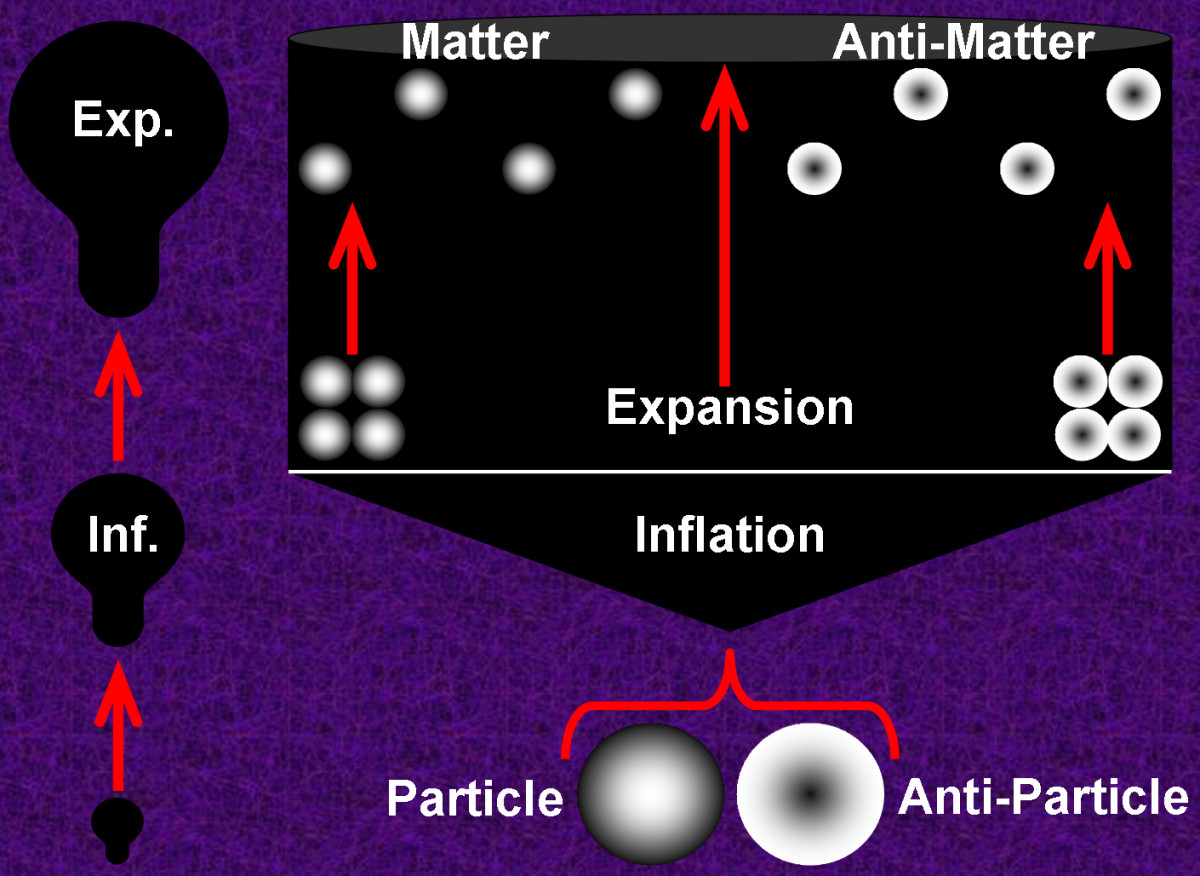 An exaggerated diagram illustrating how the universe could rapidly inflate to a macroscopic size and continue expanding at a slower rate.  The balloon pics on the left show a much simpler version of the concept that space, itself, expands.