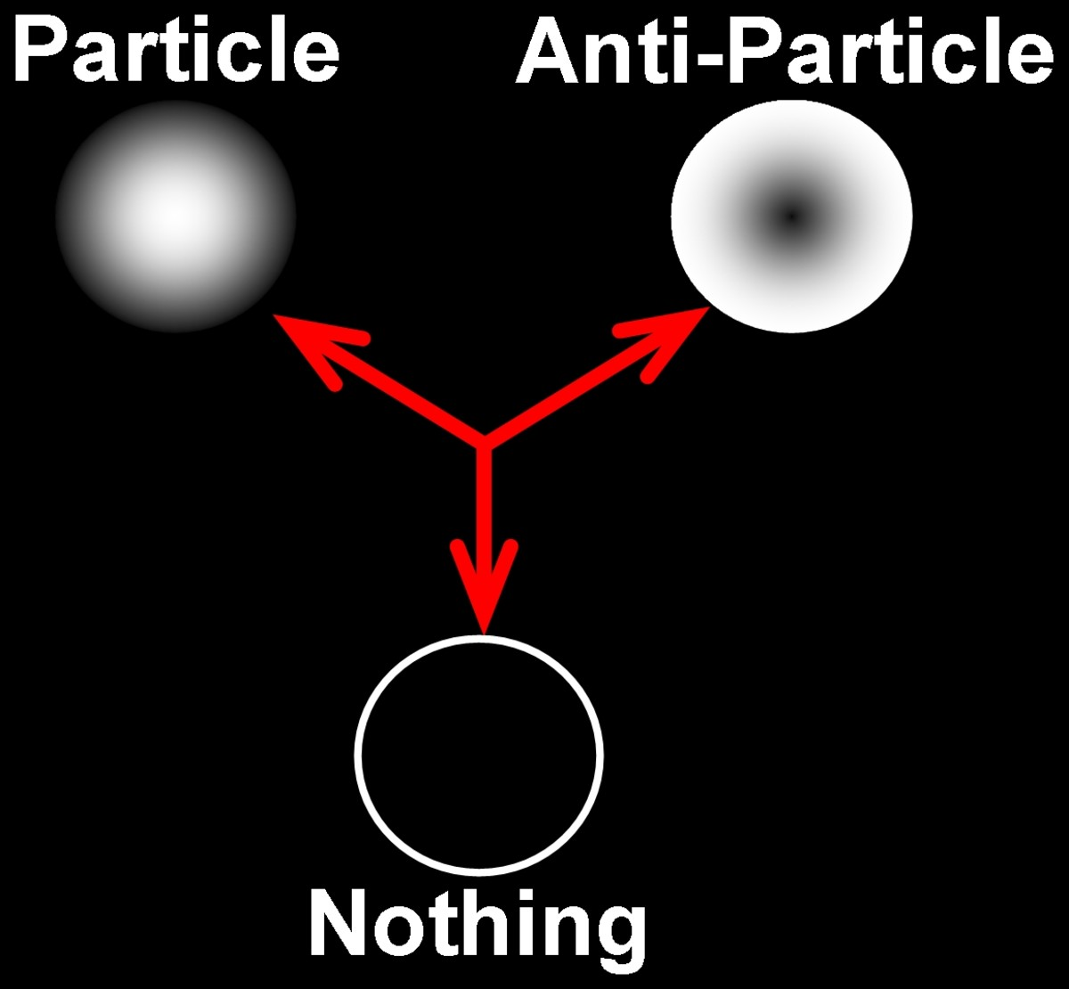 "Illustrating how it is possible for something to come from nothing in empty space at the quantum level, according to the phenomenon of quantum fluctuation.  Particles and anti-particles may join to again form ""nothing."""