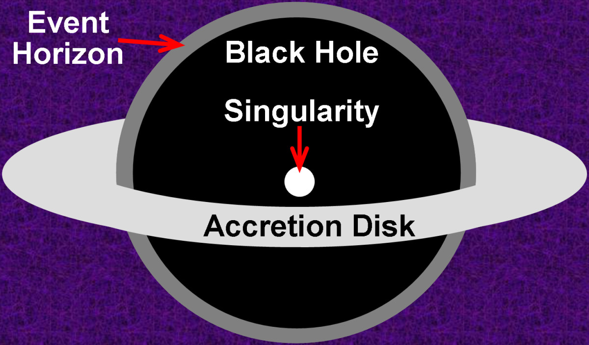 This illustrates a large, actively feeding black hole, with the singularity in its center, the event horizon along its margins, and the bright accretion disk surrounding and feeding it. Sizes are exaggerated for illustrative purposes.