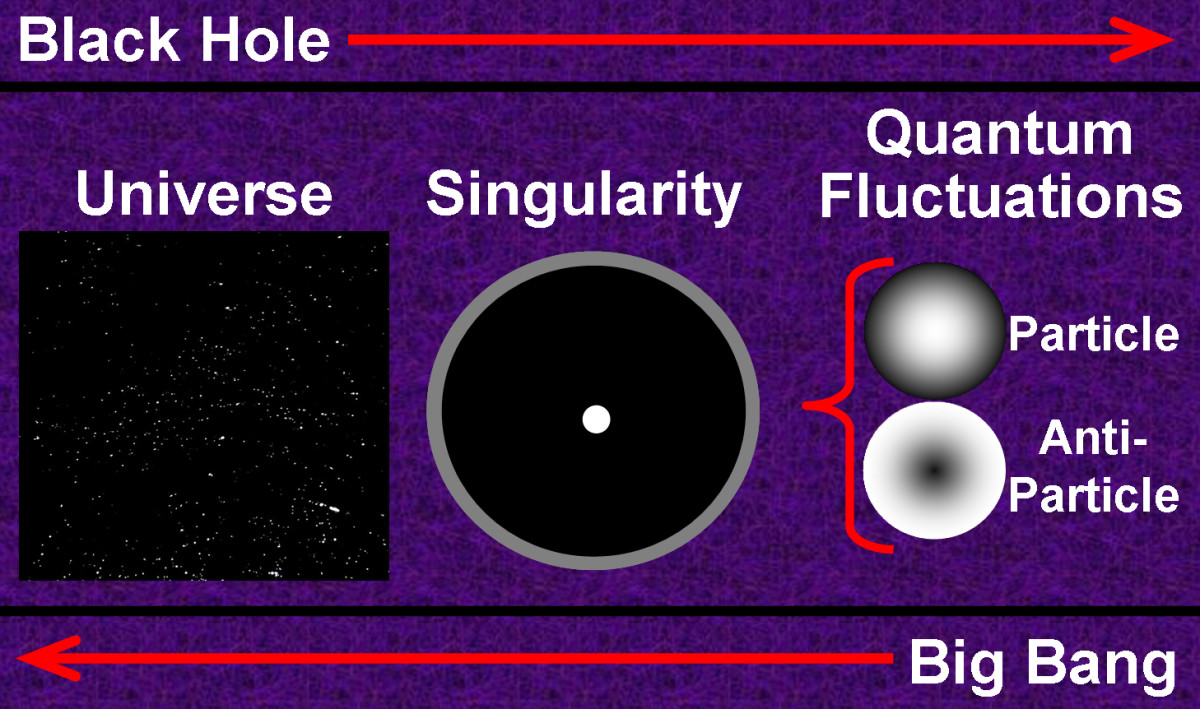 An oversimplified diagram illustrating how a reversal of the basic concepts/calculations behind black holes (large to small) can yield a good understanding of the Big Bang Theory (small to large).