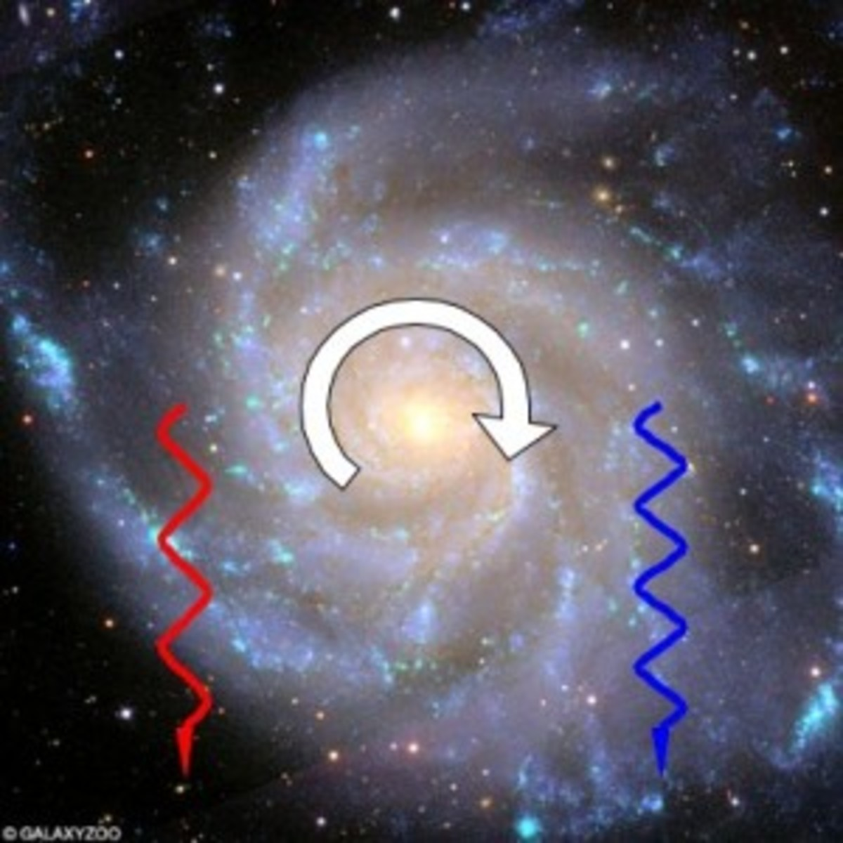 The Doppler Effect: Stars moving toward us look bluer, stars moving away look redder.