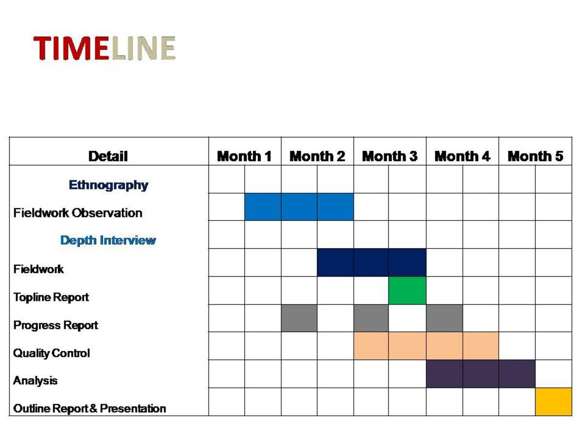Thesis Plan Timetable Nigeria Thesis