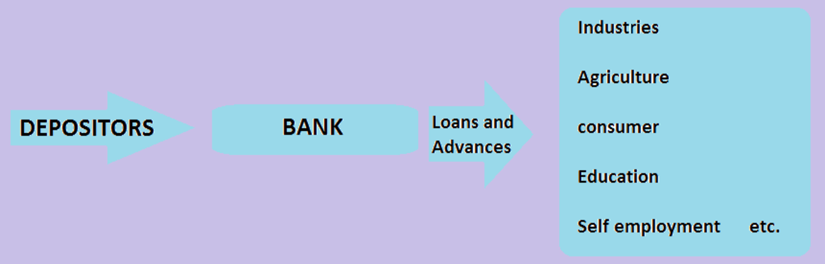 importance-of-banks-in-the-development-of-the-counrty