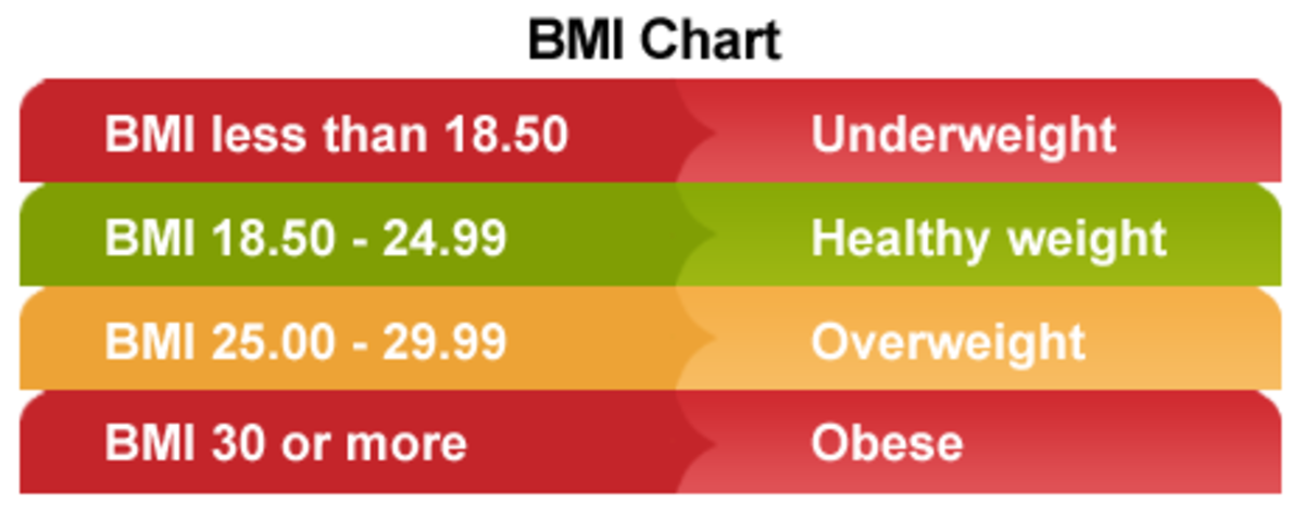 what is bmi  with charts and posters