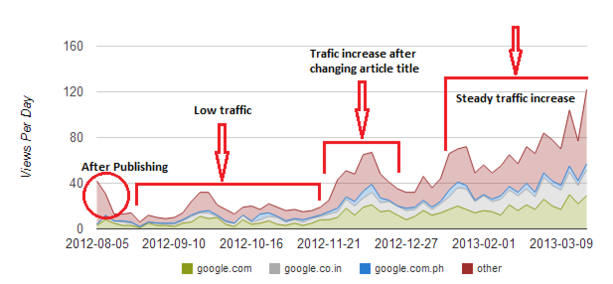 Hubpages Article Traffic