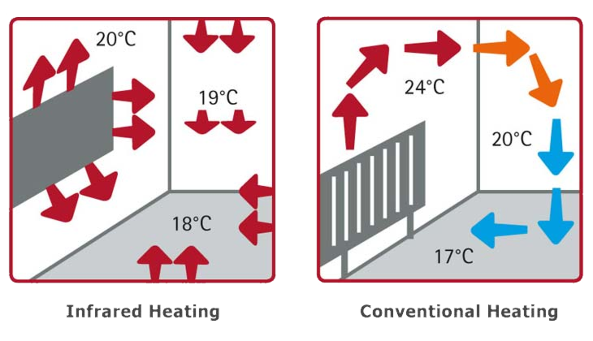 Comparison between infrared and conventional heating