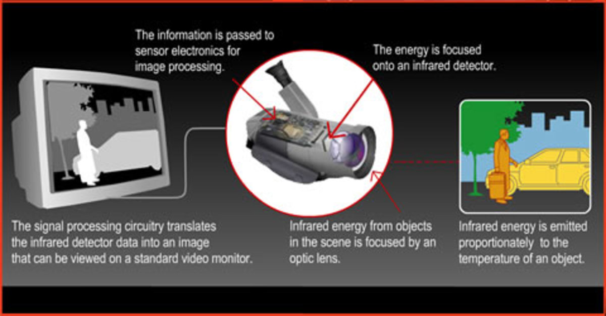 Working of infrared imaging camera