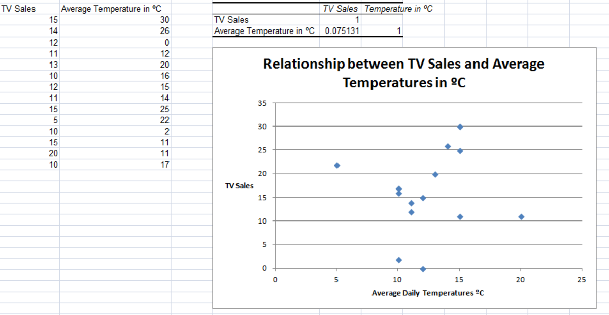 Example of No Correlation, created using the Correlation Tool from the Analysis ToolPak in Excel 2007 and Excel 2010.